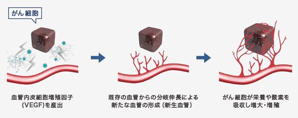 がん細胞 イメージ